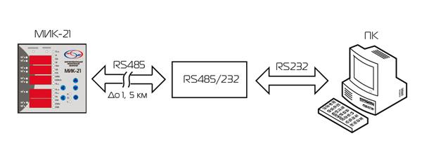 Схема передачи данных с МИК-21