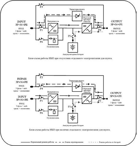 Блок схема ИДП-3