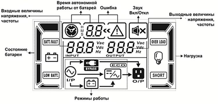 Описание панели управления ИДП-1-А (1-3 кВА)
