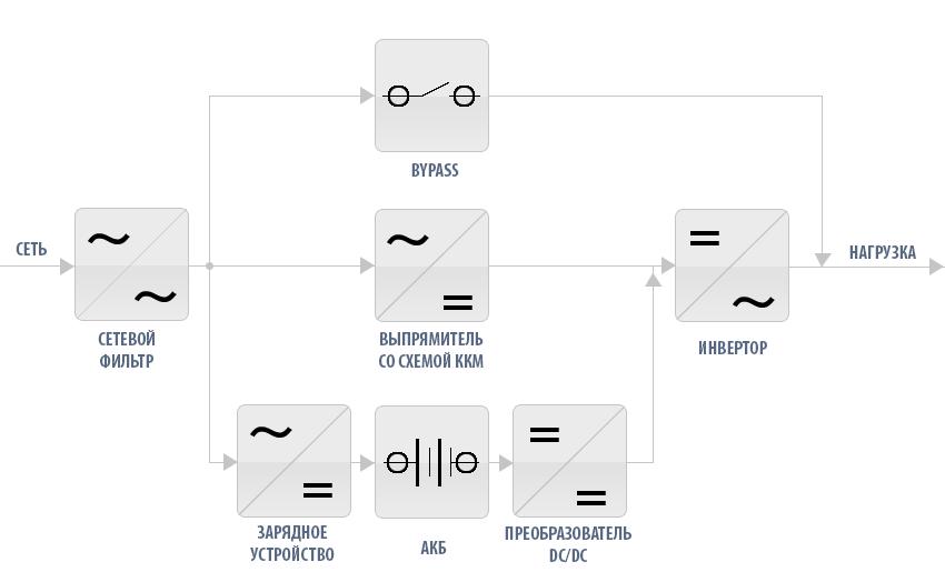 Структурная схема ИБП двойного преобразования 20 кВА