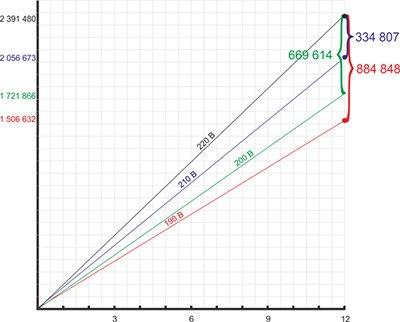 Экономический эффект от внедрения СПН-М за 12 месяцев.